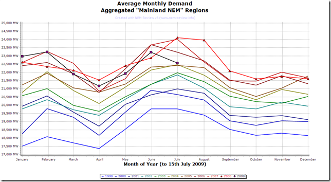2009-06-16 monthly average demand