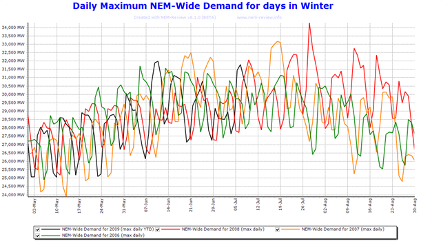 2009-07-11-daily-peak-demand-winter-YTD