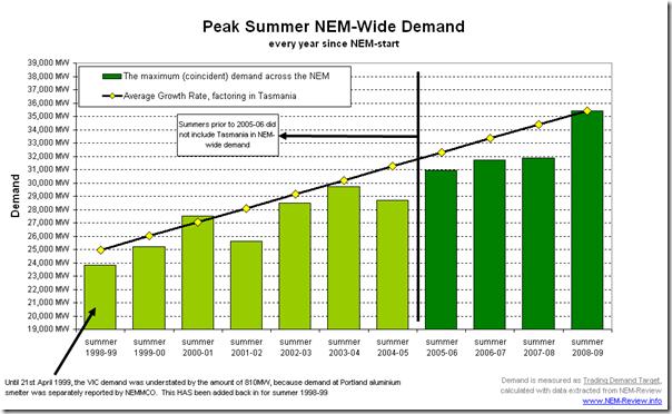Peak Peak Summer NEM-Wide Demand - over 11 Summers