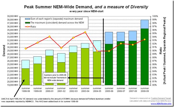 Peak Summer NEM-Wide Demand (and Demand Diversity) over 11 summers