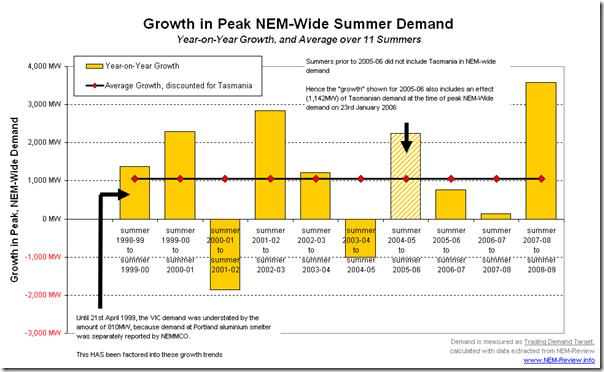 Year-on-Year growth in peak summer NEM-Wide demand