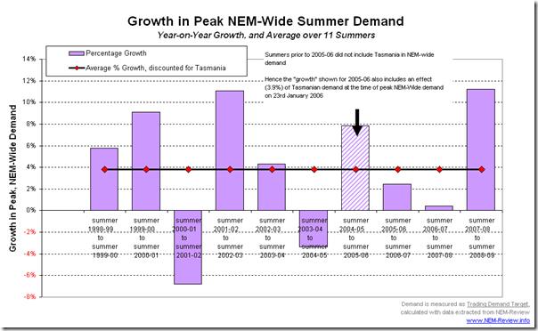 Year-on-Year percent growth in peak NEM-Wide demand