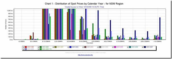 Zoomed in chart highlighting prices at the upper end