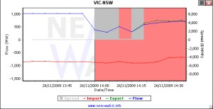 The flow across the Vic-NSW interconnector dropped sharply at 2 PM NEM time