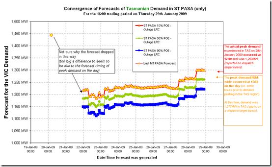 2009-01-29-st-pasa-TAS