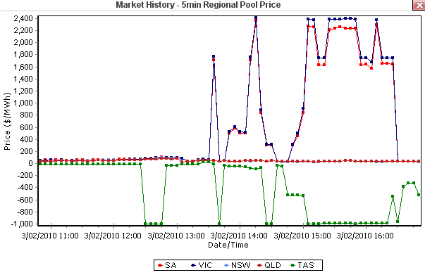 2010-02-03_markethistorygraph
