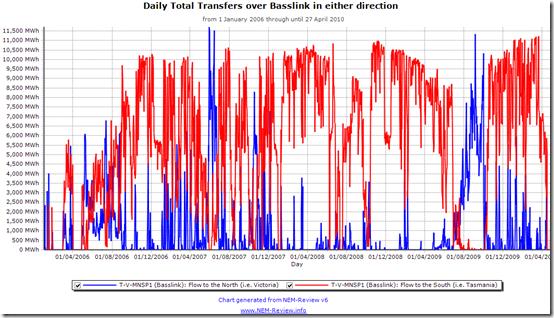 2010-04-28-nem-review-basslink-daily flows