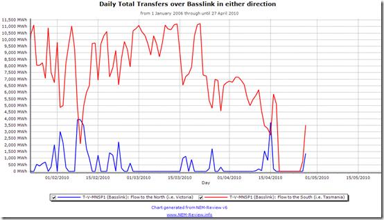2010-04-28-nem-review-basslink-daily-flows-zoomed