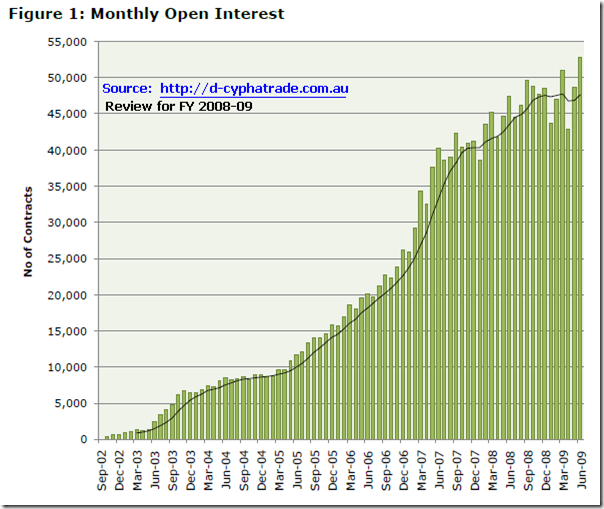 2010-06-20-monthly-open-interest-on-SFE