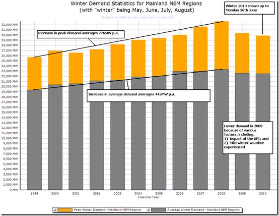 2010-06-29-annual-demand