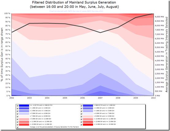2010-06-29-distribution-of-surplus-generation