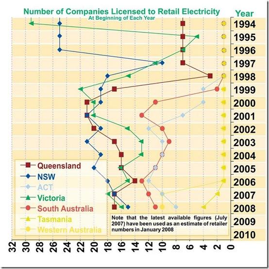 Retailer-Numbers