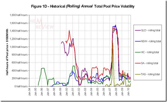 2010-06-20-volatility-chart