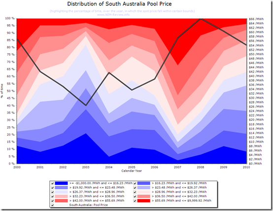 Distribution of spot prices in South Australia