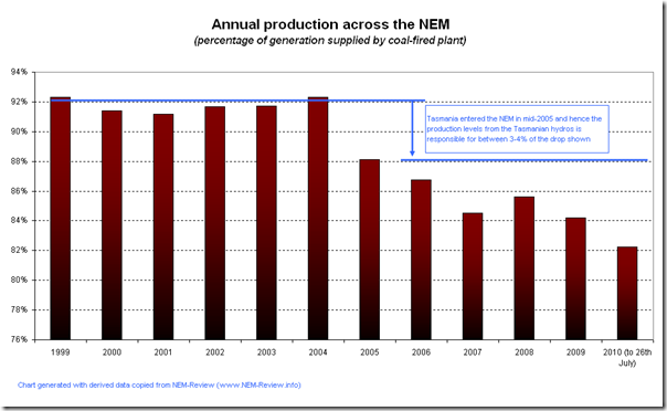 2010-07-27-annual-production-percentage-coal