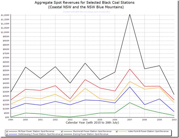 2010-07-27-centennial-stations-revenue