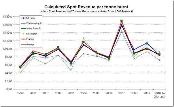 2010-08-04-revenue-per-tonne-1