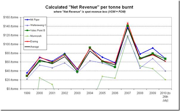 2010-08-04-revenue-per-tonne-2