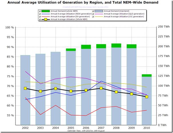 2010-08-15-annual-utilisation