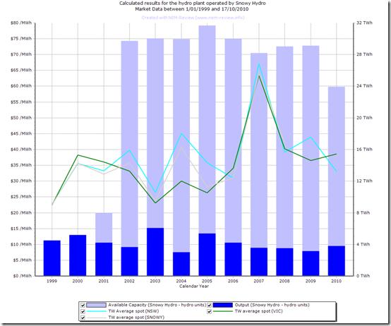 2010-10-18 annual output Snowy Hydro