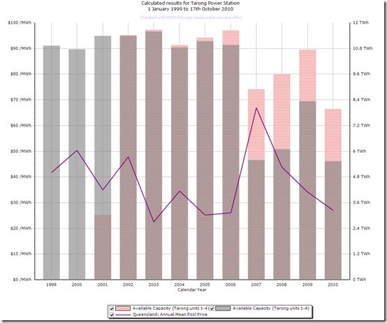2010-10-18 annual output Tarong