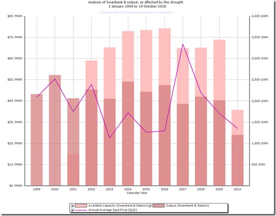 2010-10-20-annual-output-Swanbank-B