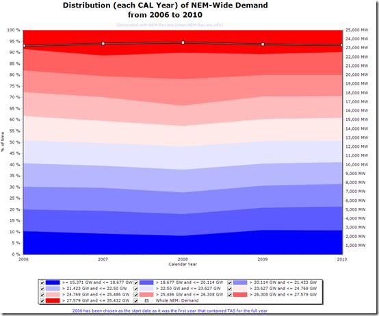 2011-01-24 demand distribution