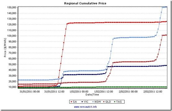 2011-02-02-cumulative-prices