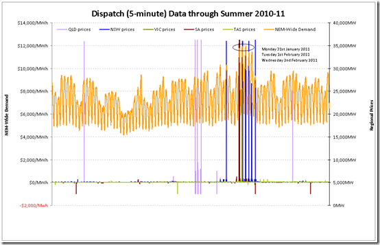 2011-03-10-demand-trace-over-summer-10-11