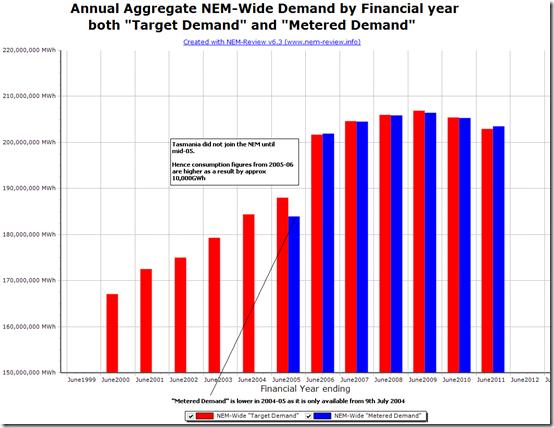 NEM-Wide Demand for each Financial Year