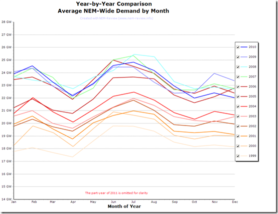 2011-07-23-ave-demand-by-Month