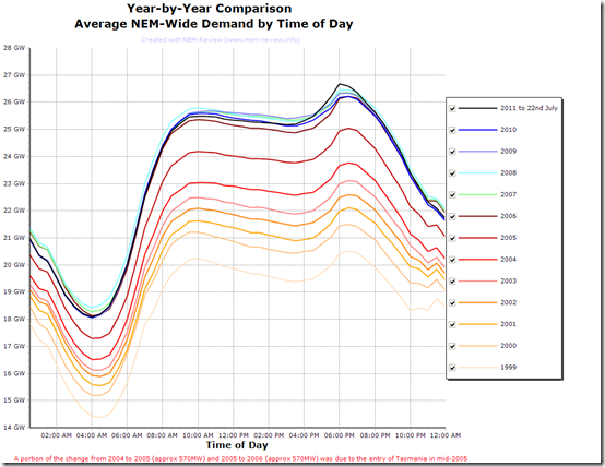 NEM-Wide Electricity Demand by Time-of-Day