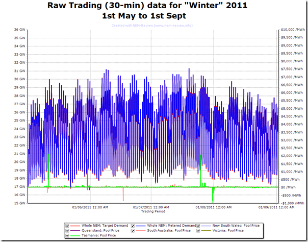 2011-09-02-raw-demand-winter-2011