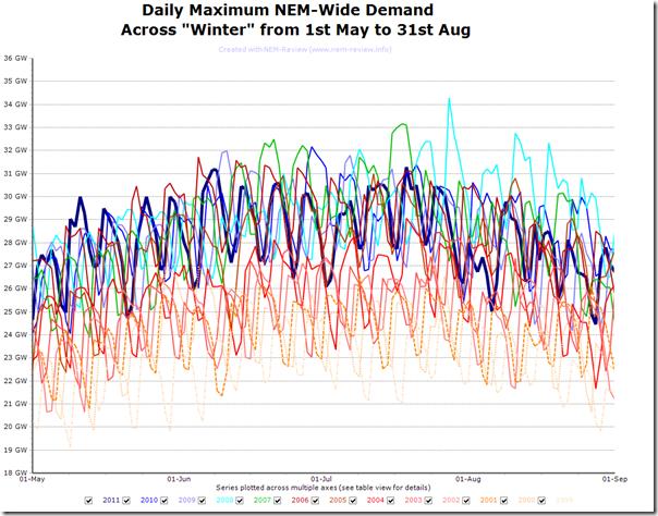 2011-09-02-winter-daily-peak-demand