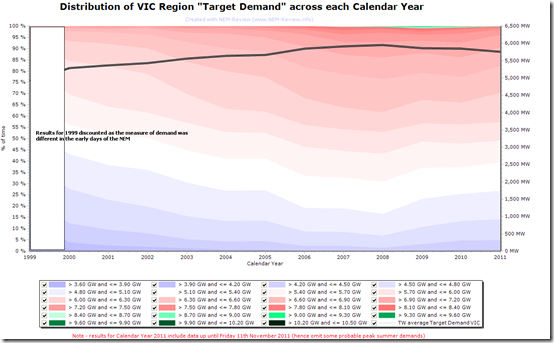 2011-11-12 distribution of VIC demand