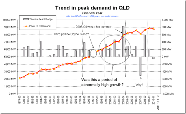 Queensland peak electricity demand by financial year (30+ year history)