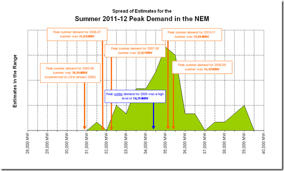 Spread of entries in our peak electricity demand guessing competition