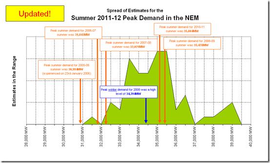 A wide spread of estimates for peak NEM-wide demand