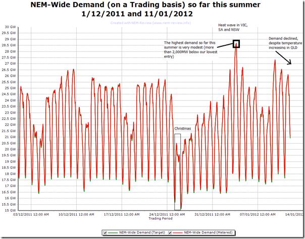 2012-01-12-trend-of-NEM-wide-demand