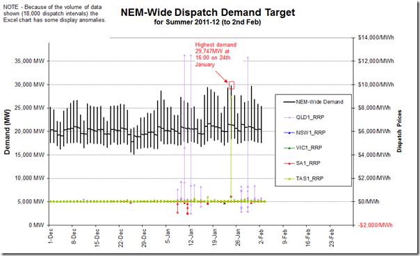 Trend of NEM-Wide electricity demand