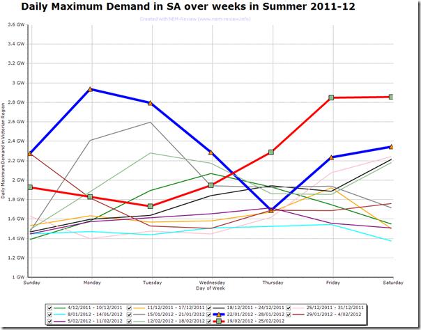 2012-02-26-SA-demand-comparison