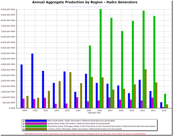 2012-03-23 annual aggregate production by region