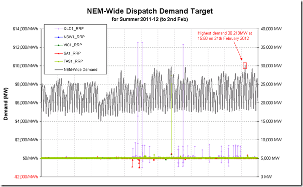 2012-04-13-nem-wide-demand