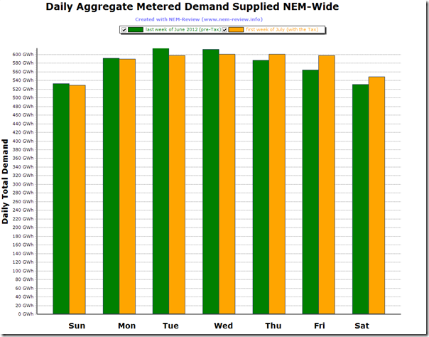 Comparison of daily NEM-Wide Demand under the first week of the Carbon Tax