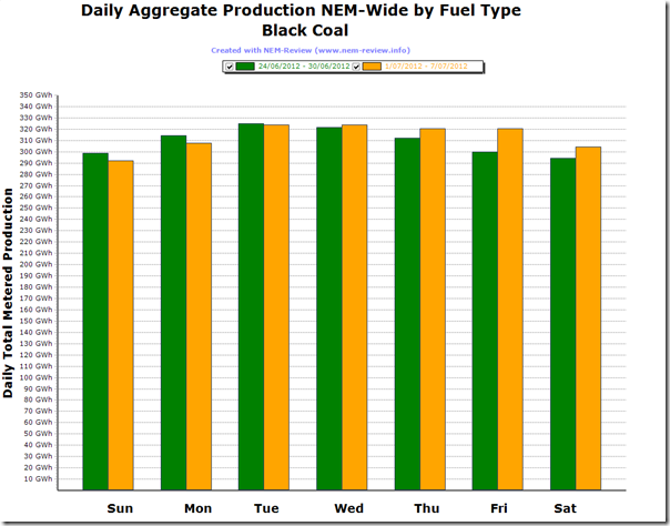 Comparison of Black-Coal Production under the first week of the Carbon Tax
