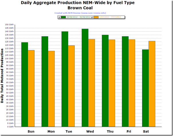 Comparison of Brown-Coal Production under the first week of the Carbon Tax