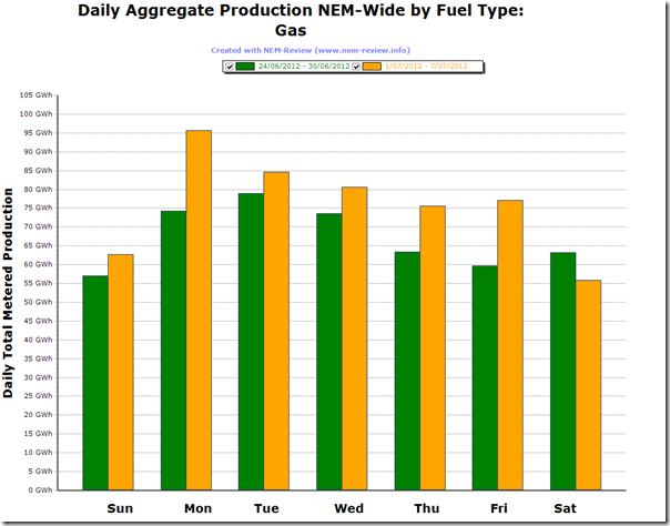 Comparison of Gas-Fired Production under the first week of the Carbon Tax