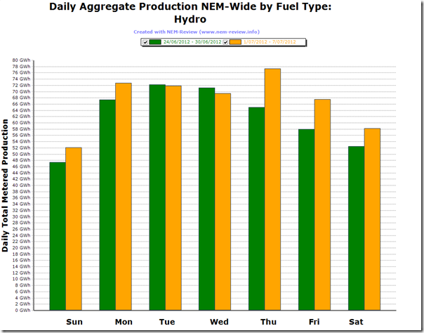 Comparison of Wind Production under the first week of the Carbon Tax