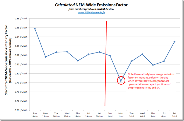 Trend in emissions intenstity factor (NEM-wide) over the past 2 weeks