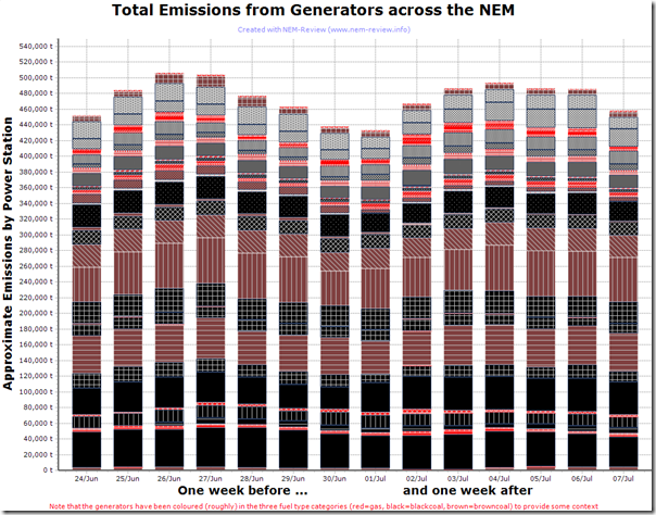 Two-week trend of total carbon emissions from power stations in the NEM (straddling the introduction of the carbon tax)